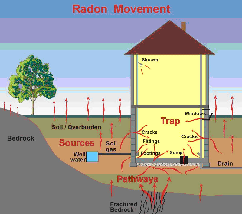 radon_movement_portland